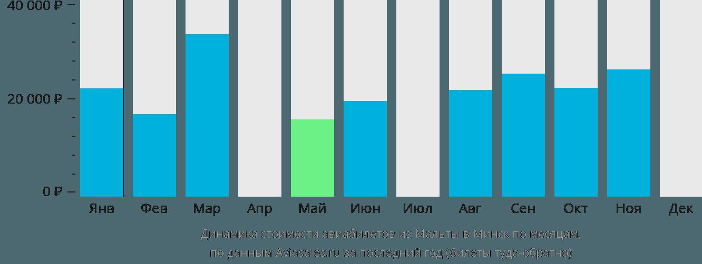 Динамика стоимости авиабилетов из Мальты в Минск по месяцам