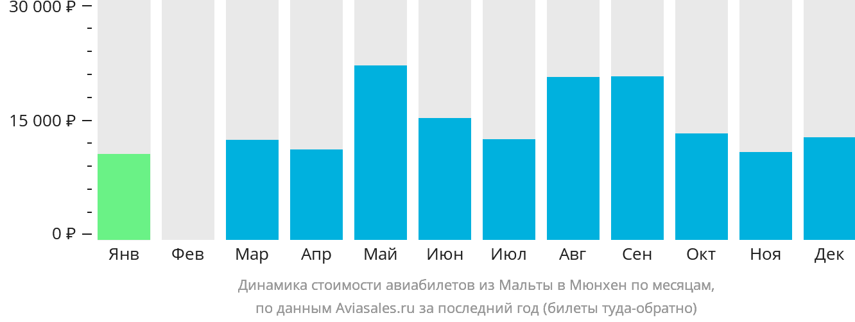 Динамика стоимости авиабилетов из Мальты в Мюнхен по месяцам