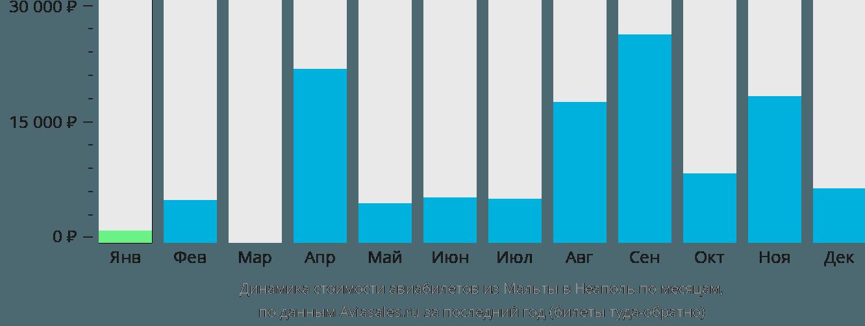 Динамика стоимости авиабилетов из Мальты в Неаполь по месяцам