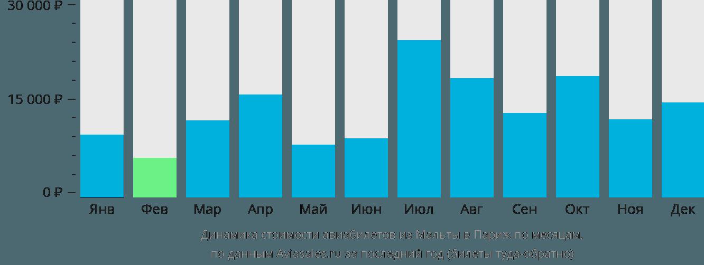 Динамика стоимости авиабилетов из Мальты в Париж по месяцам