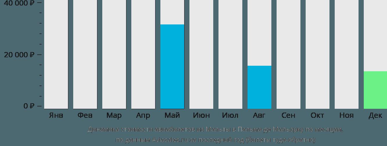 Динамика стоимости авиабилетов из Мальты в Пальма-де-Майорку по месяцам