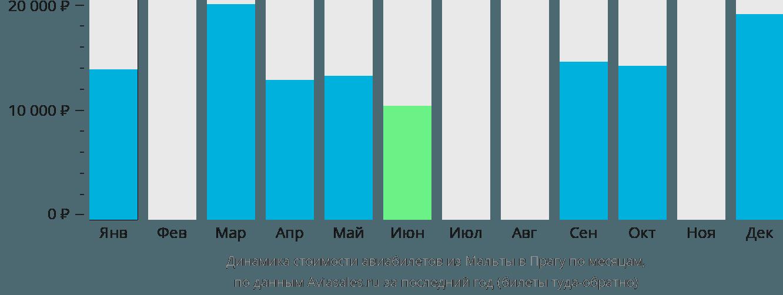 Динамика стоимости авиабилетов из Мальты в Прагу по месяцам