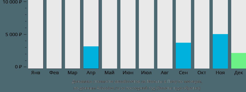Динамика стоимости авиабилетов из Мальты в Пизу по месяцам