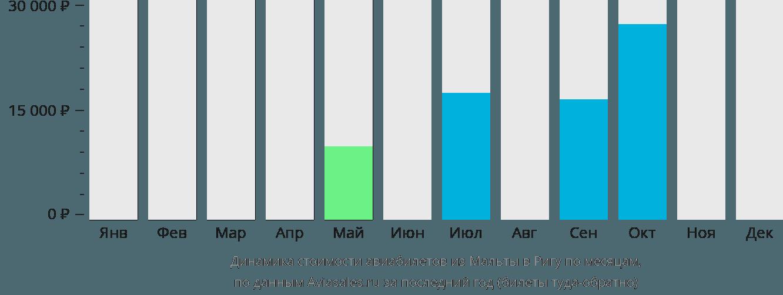 Динамика стоимости авиабилетов из Мальты в Ригу по месяцам
