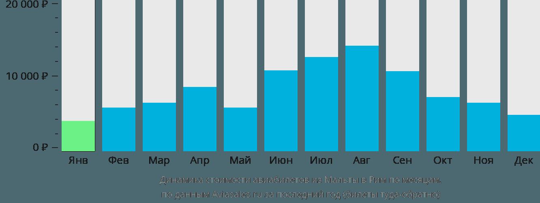 Динамика стоимости авиабилетов из Мальты в Рим по месяцам
