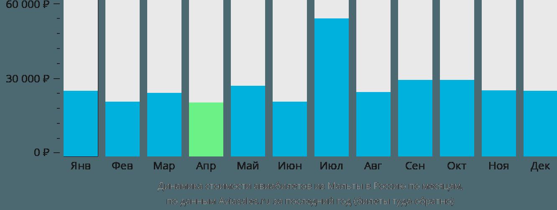 Динамика стоимости авиабилетов из Мальты в Россию по месяцам