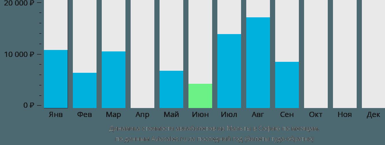 Динамика стоимости авиабилетов из Мальты в Софию по месяцам
