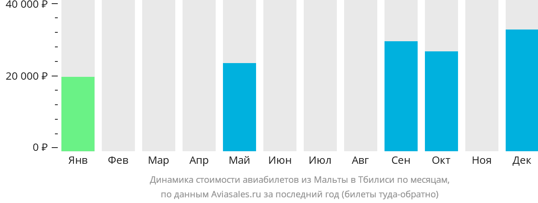 Динамика стоимости авиабилетов из Мальты в Тбилиси по месяцам