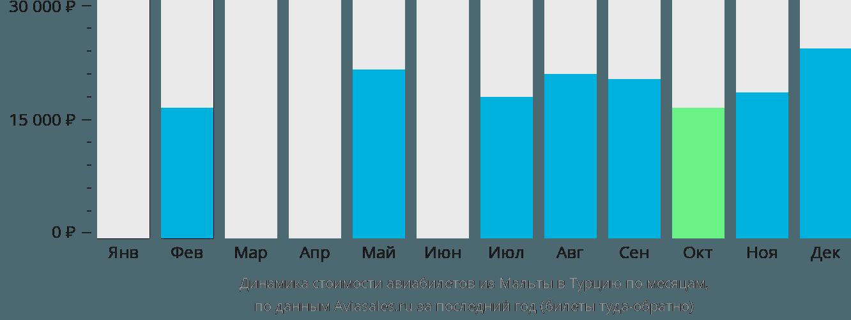 Динамика стоимости авиабилетов из Мальты в Турцию по месяцам