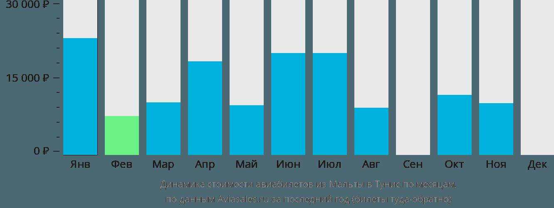 Динамика стоимости авиабилетов из Мальты в Тунис по месяцам
