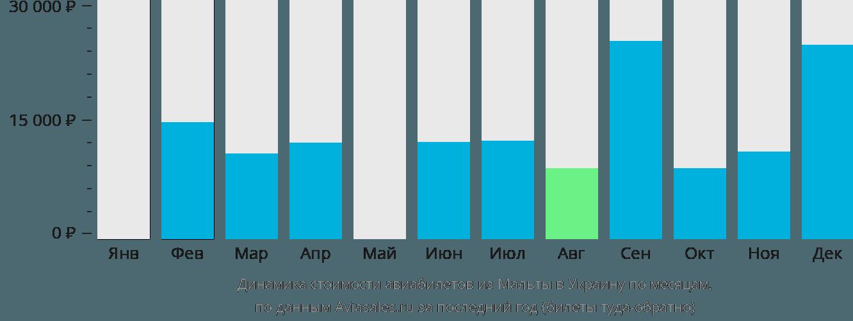 Динамика стоимости авиабилетов из Мальты в Украину по месяцам