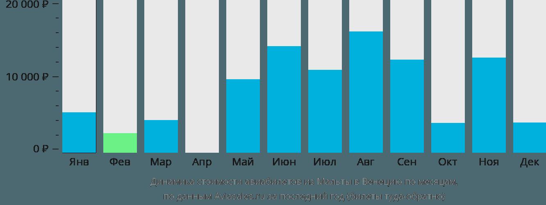 Динамика стоимости авиабилетов из Мальты в Венецию по месяцам