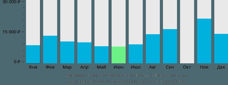 Динамика стоимости авиабилетов из Мальты в Вену по месяцам