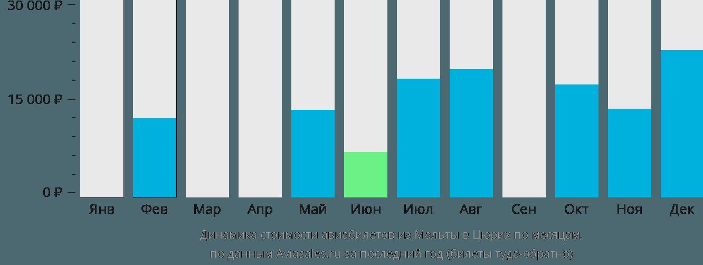 Динамика стоимости авиабилетов из Мальты в Цюрих по месяцам