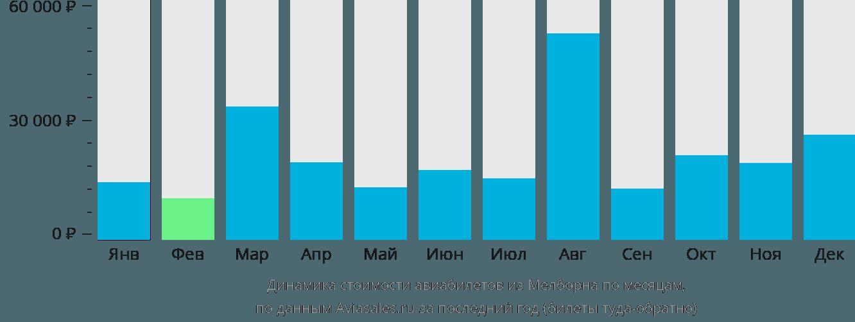 Динамика стоимости авиабилетов из Мелборна по месяцам