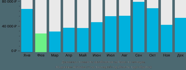 Динамика стоимости авиабилетов из Мале по месяцам