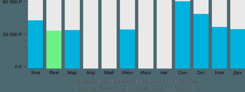 Динамика стоимости авиабилетов из Мале в ОАЭ по месяцам