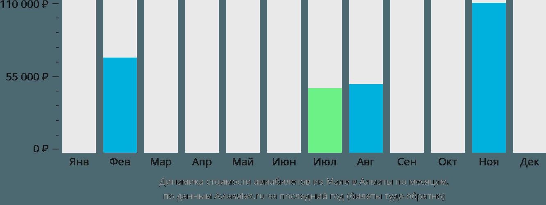 Динамика стоимости авиабилетов из Мале в Алматы по месяцам