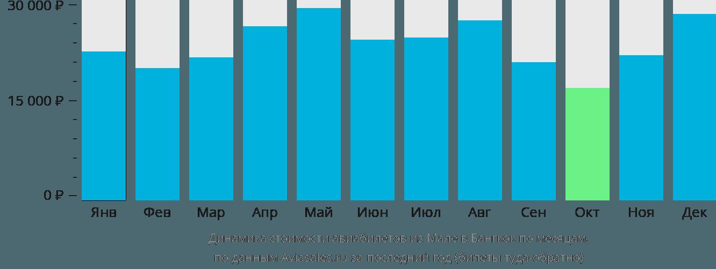 Динамика стоимости авиабилетов из Мале в Бангкок по месяцам