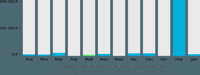 Динамика стоимости авиабилетов из Мале в Мумбаи по месяцам