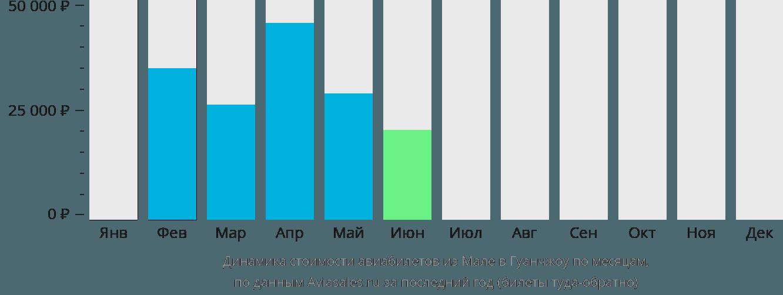Динамика стоимости авиабилетов из Мале в Гуанчжоу по месяцам