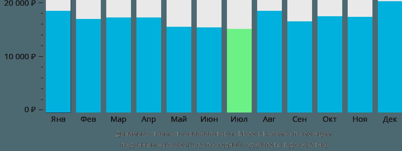Динамика стоимости авиабилетов из Мале в Коломбо по месяцам