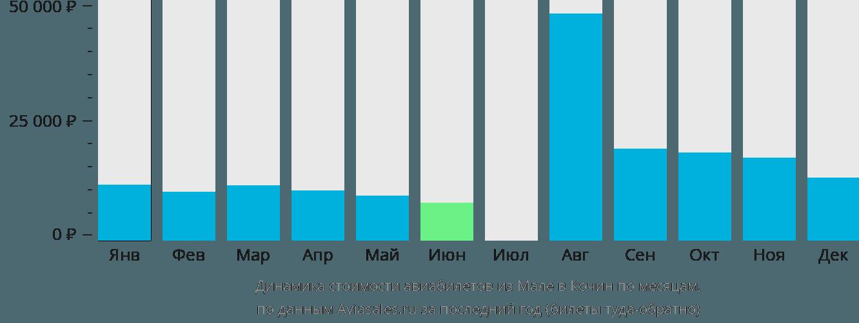 Динамика стоимости авиабилетов из Мале в Кочин по месяцам