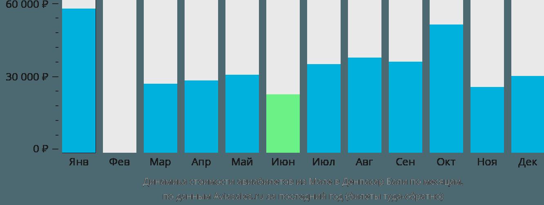 Динамика стоимости авиабилетов из Мале в Денпасар Бали по месяцам