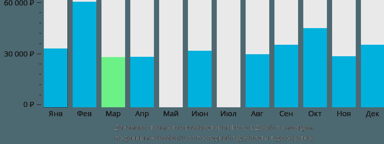 Динамика стоимости авиабилетов из Мале в Дубай по месяцам