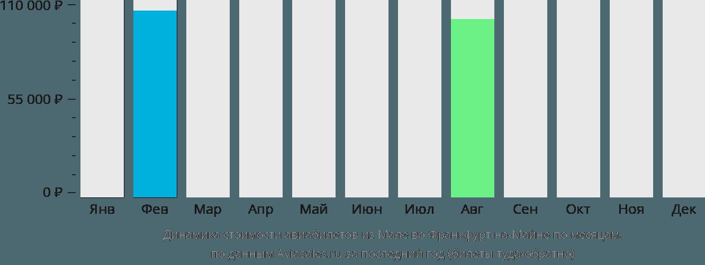 Динамика стоимости авиабилетов из Мале во Франкфурт-на-Майне по месяцам