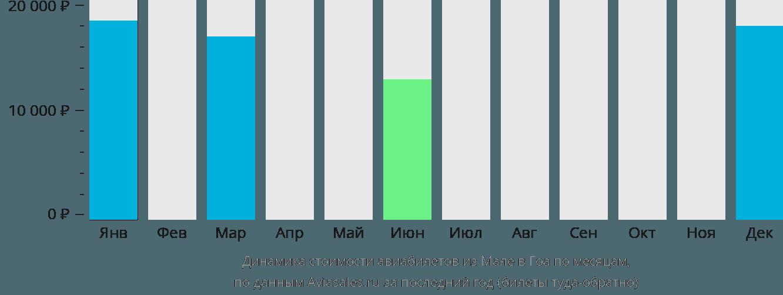 Динамика стоимости авиабилетов из Мале в Гоа по месяцам
