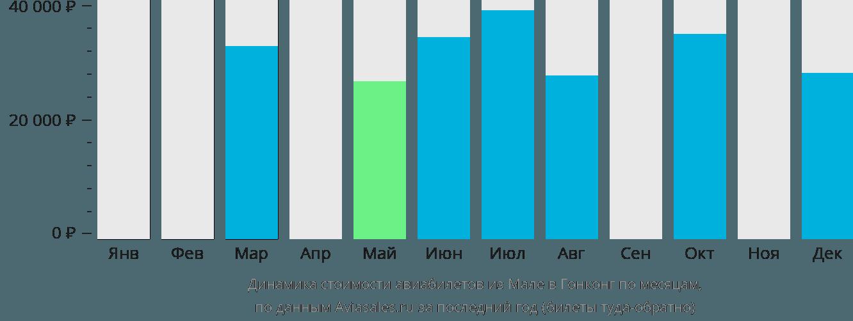 Динамика стоимости авиабилетов из Мале в Гонконг по месяцам