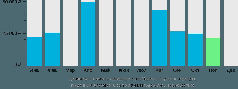 Динамика стоимости авиабилетов из Мале на Пхукет по месяцам