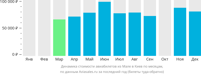 Динамика стоимости авиабилетов из Мале в Киев по месяцам