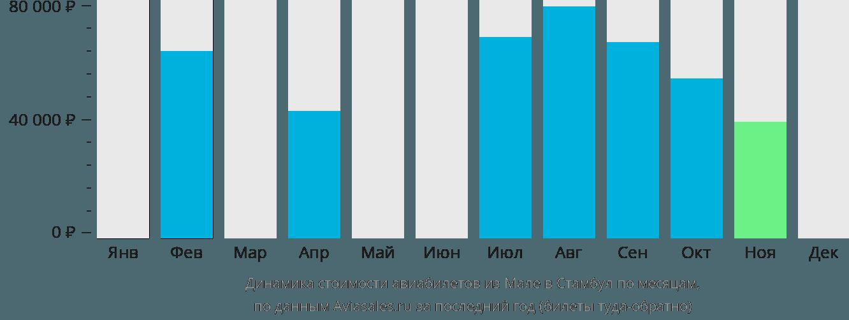 Динамика стоимости авиабилетов из Мале в Стамбул по месяцам