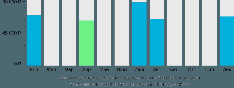 Динамика стоимости авиабилетов из Мале в Санкт-Петербург по месяцам