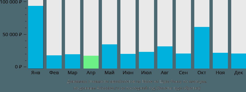 Динамика стоимости авиабилетов из Мале на Шри-Ланку по месяцам