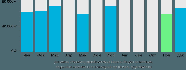 Динамика стоимости авиабилетов из Мале в Лондон по месяцам