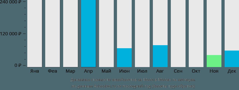 Динамика стоимости авиабилетов из Мале в Милан по месяцам