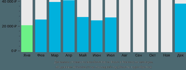 Динамика стоимости авиабилетов из Мале в Манилу по месяцам