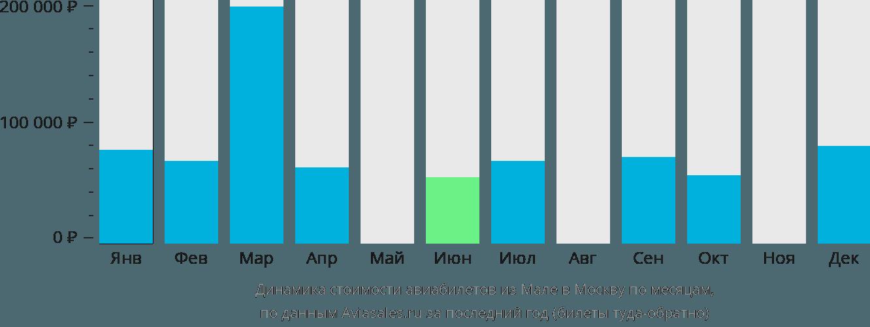 Динамика стоимости авиабилетов из Мале в Москву по месяцам