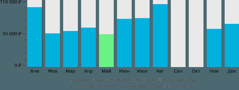 Динамика стоимости авиабилетов из Мале в Париж по месяцам