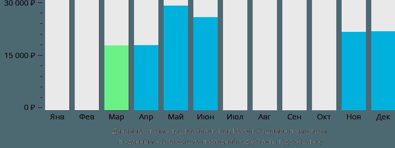 Динамика стоимости авиабилетов из Мале в Хошимин по месяцам