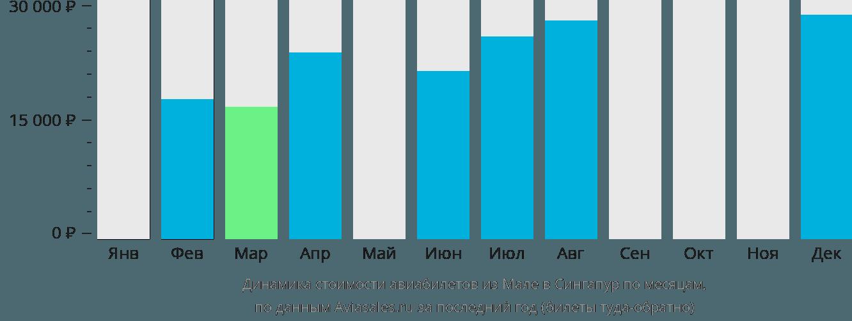 Динамика стоимости авиабилетов из Мале в Сингапур по месяцам