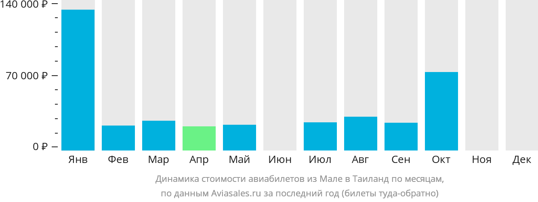 Динамика стоимости авиабилетов из Мале в Таиланд по месяцам