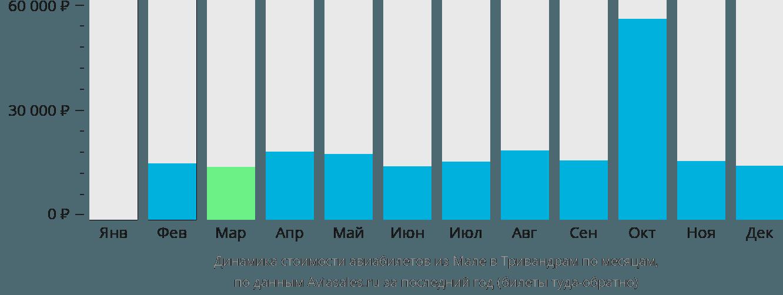 Динамика стоимости авиабилетов из Мале в Тривандрам по месяцам