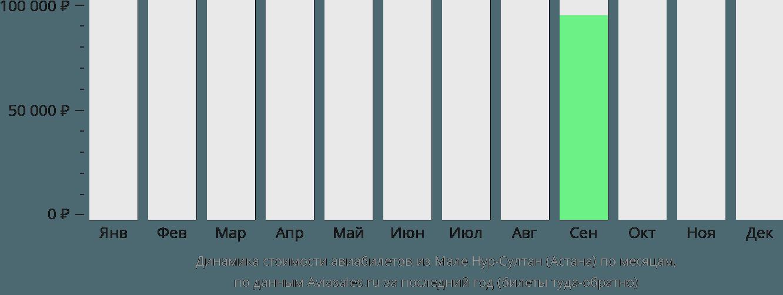 Динамика стоимости авиабилетов из Мале Нур-Султан (Астана) по месяцам