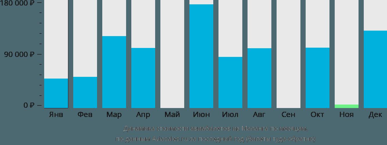Динамика стоимости авиабилетов из Маланга по месяцам