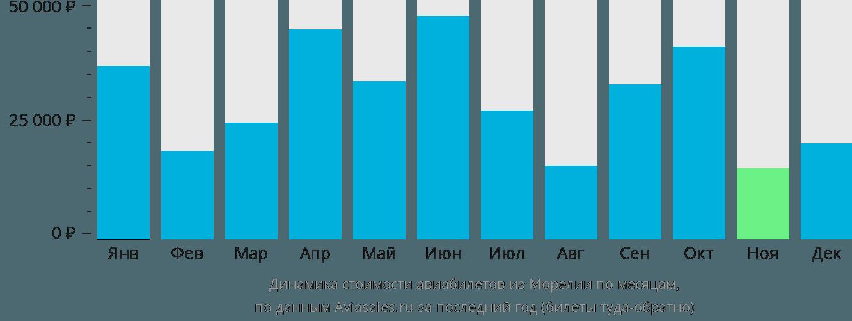 Динамика стоимости авиабилетов из Морелии по месяцам
