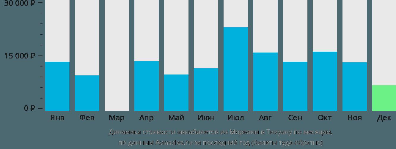 Динамика стоимости авиабилетов из Морелии в Тихуану по месяцам